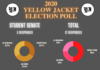 Yellow Jacket 2020 Election Q&A: Student Senate